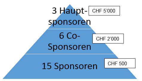 Sponsoring-Pyramide