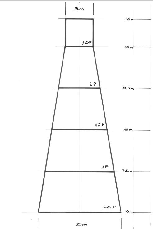 Pyramide als Minidistance Feld
